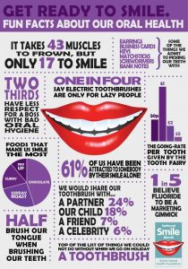 Oral health is not only important to your appearance and sense of well-being, but also to your overall health.